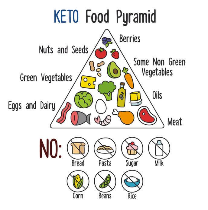 ketogenic food pyramid